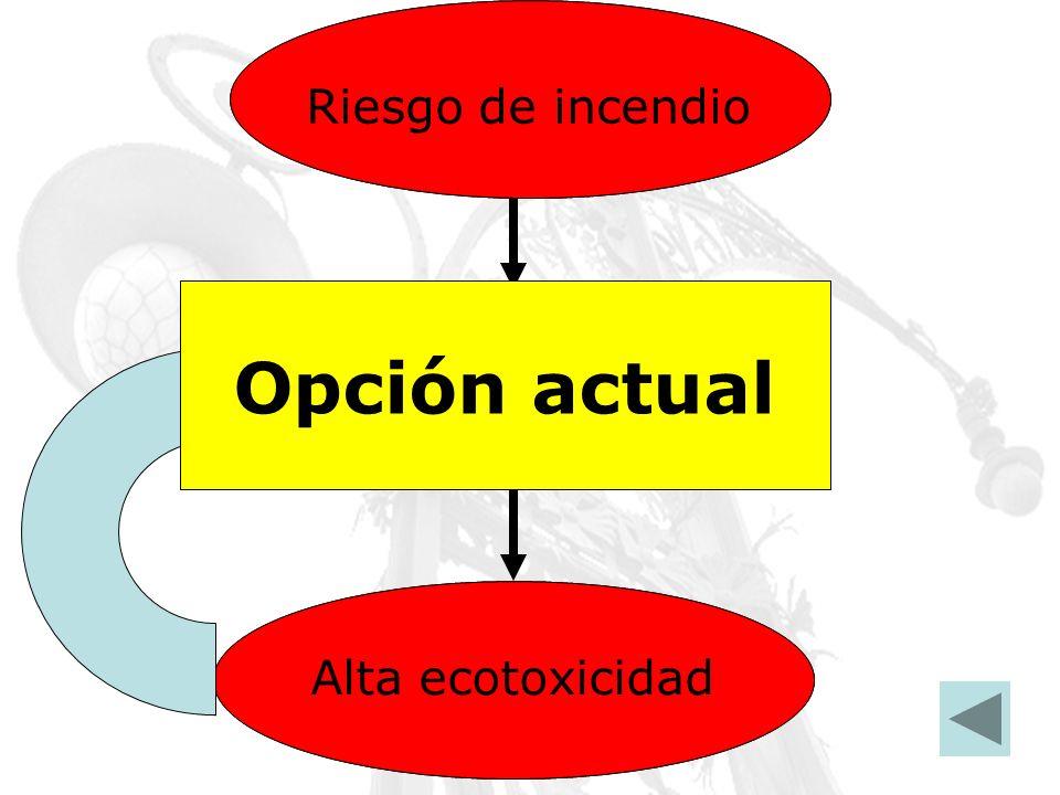 Disolventes inflamables Riesgo de incendio Disolventes halogenadosAlta toxicidad CFC Alta ecotoxicidad Opción actual