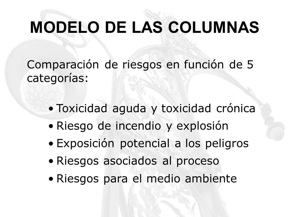 Comparación de riesgos en función de 5 categorías: Toxicidad aguda y toxicidad crónica Riesgo de incendio y explosión Exposición potencial a los pelig