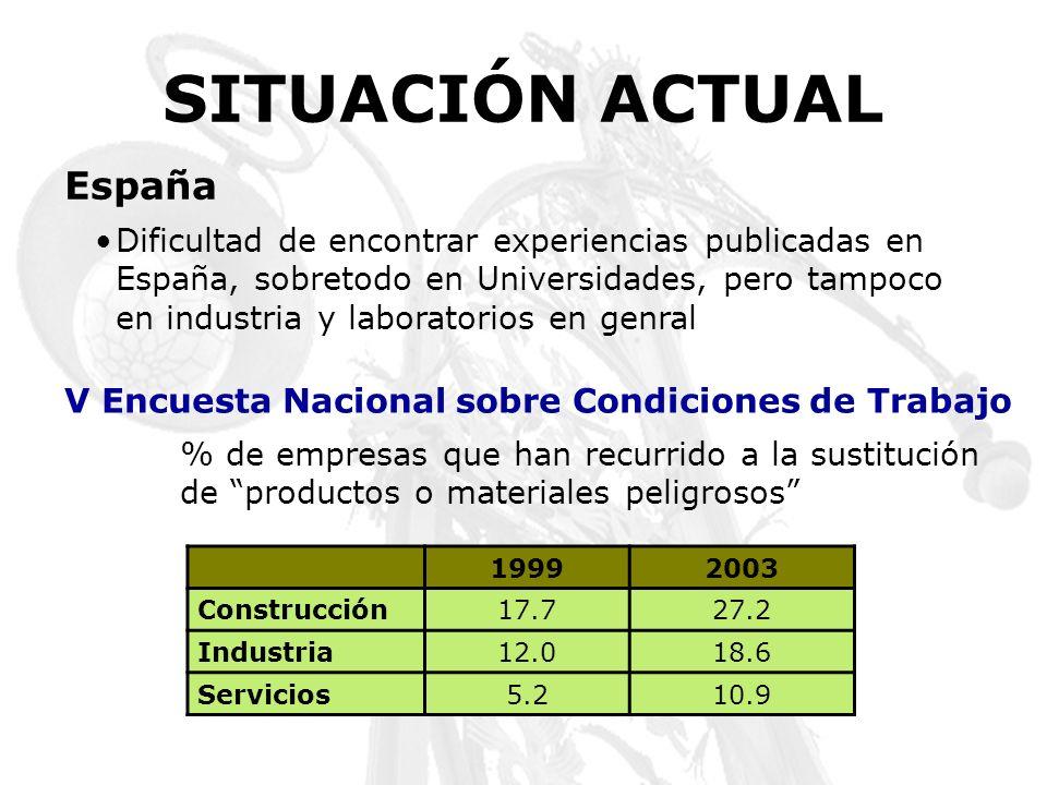 V Encuesta Nacional sobre Condiciones de Trabajo % de empresas que han recurrido a la sustitución de productos o materiales peligrosos 19992003 Constr