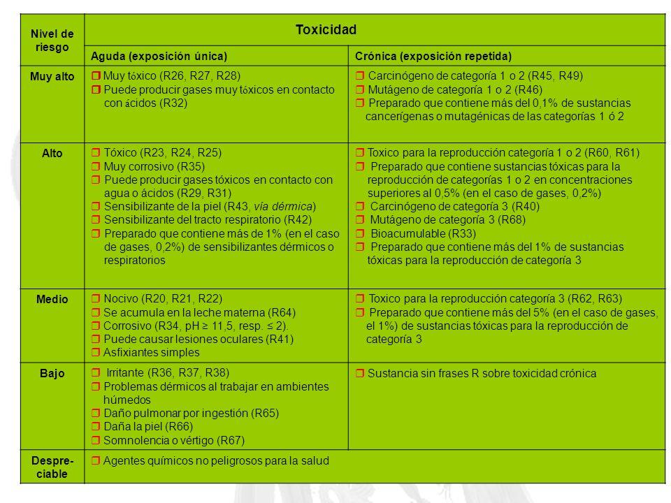 Nivel de riesgo Toxicidad Aguda (exposición única)Crónica (exposición repetida) Muy alto Muy t ó xico (R26, R27, R28) Puede producir gases muy t ó xic