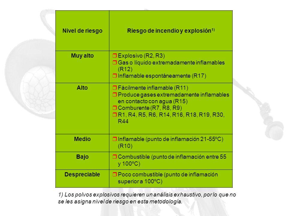 Nivel de riesgoRiesgo de incendio y explosión 1) Muy alto Explosivo (R2, R3) Gas o líquido extremadamente inflamables (R12) Inflamable espontáneamente