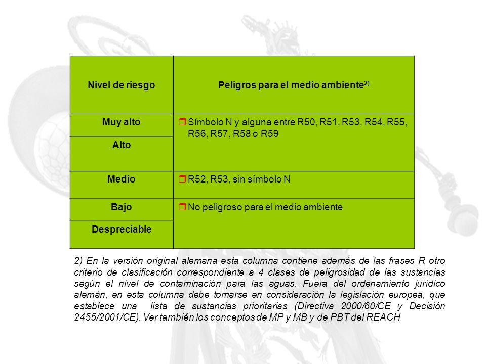 Nivel de riesgoPeligros para el medio ambiente 2) Muy alto Símbolo N y alguna entre R50, R51, R53, R54, R55, R56, R57, R58 o R59 Alto Medio R52, R53,