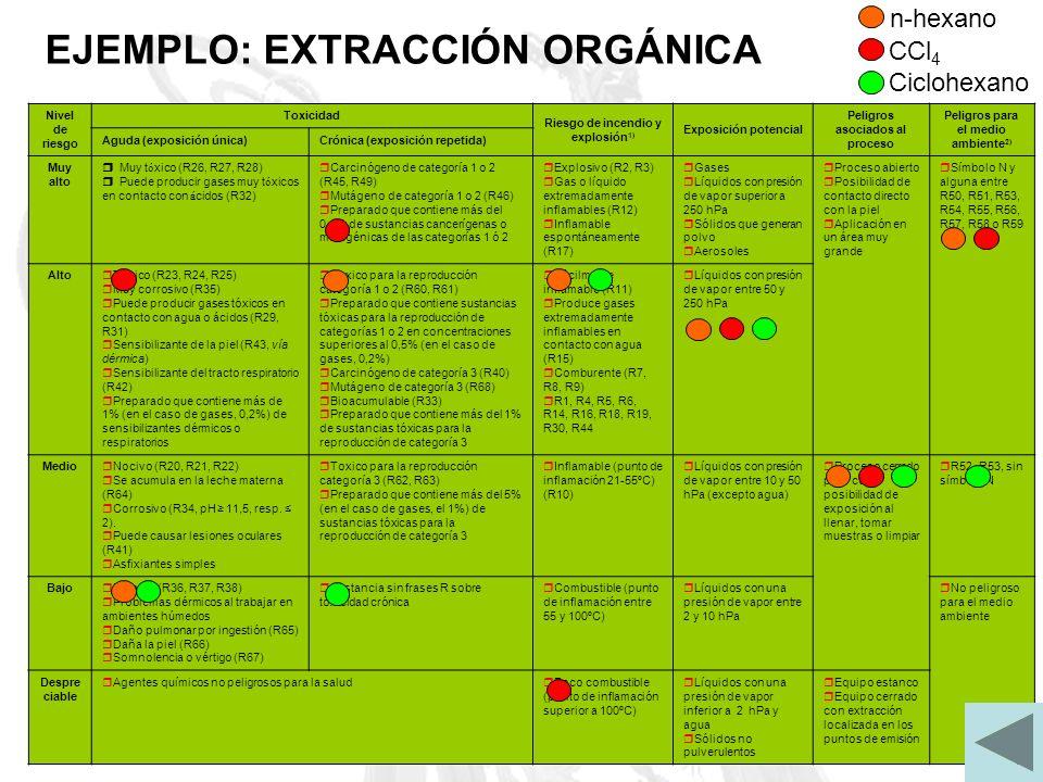Nivel de riesgo Toxicidad Riesgo de incendio y explosión 1) Exposición potencial Peligros asociados al proceso Peligros para el medio ambiente 2) Agud