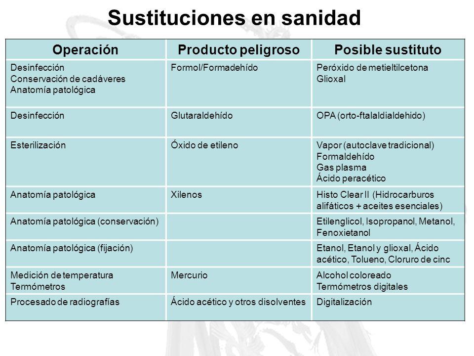 Sustituciones en sanidad OperaciónProducto peligrosoPosible sustituto Desinfección Conservación de cadáveres Anatomía patológica Formol/FormadehídoPer