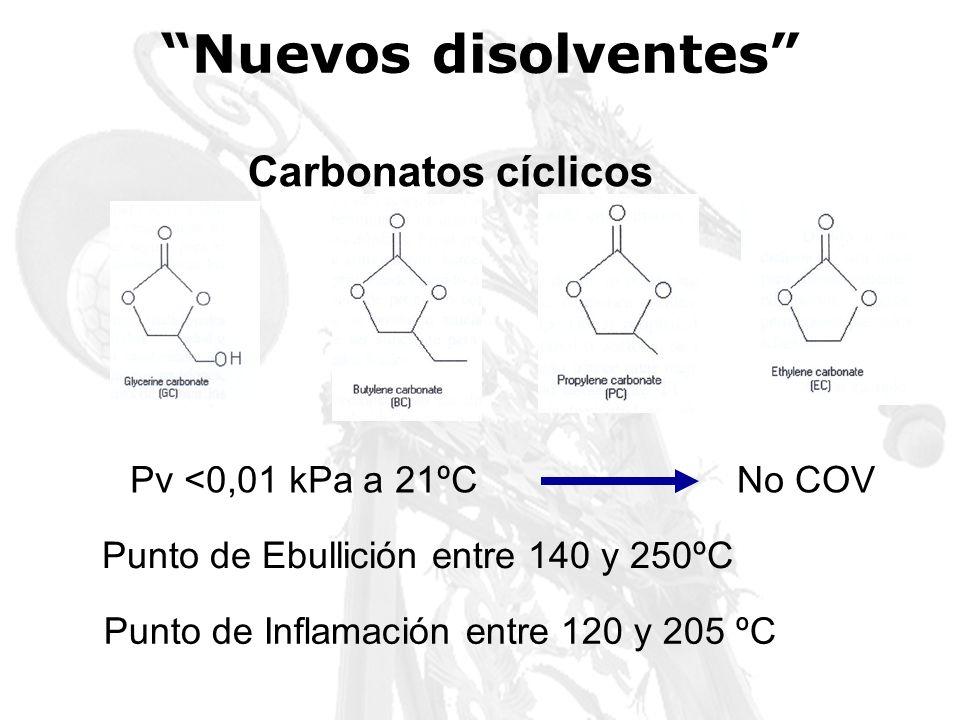 Pv <0,01 kPa a 21ºCNo COV Punto de Ebullición entre 140 y 250ºC Punto de Inflamación entre 120 y 205 ºC Carbonatos cíclicos Nuevos disolventes