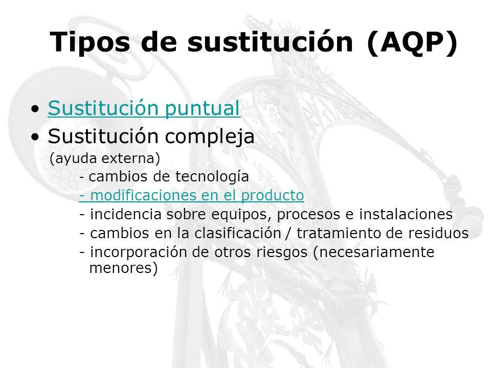 Tipos de sustitución (AQP) Sustitución puntual Sustitución compleja (ayuda externa) - cambios de tecnología - modificaciones en el producto - incidenc