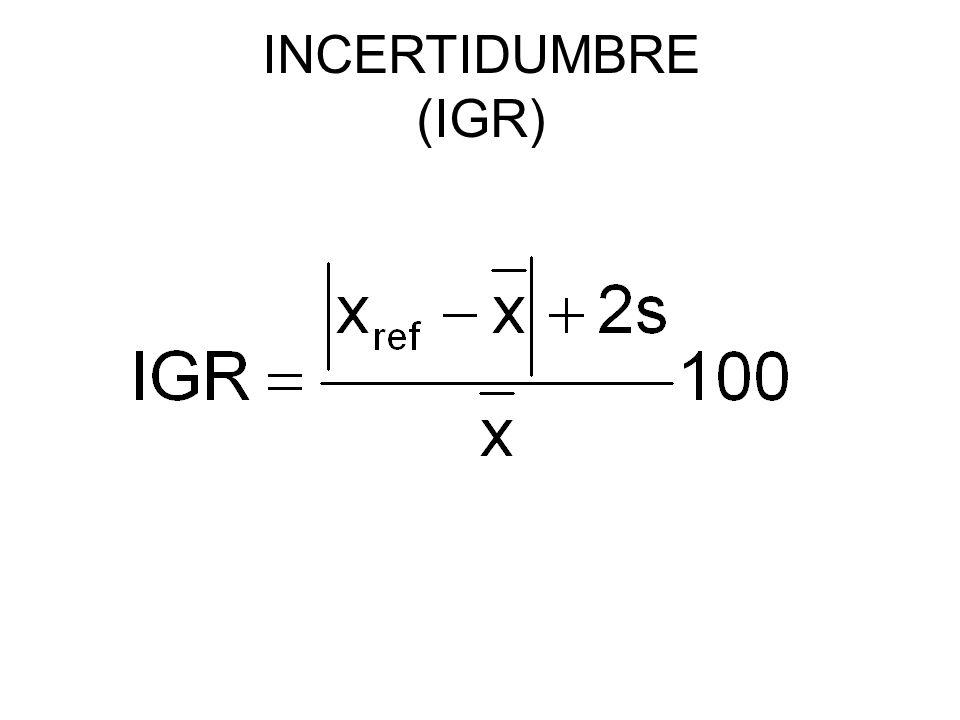 INCERTIDUMBRE (IGR)