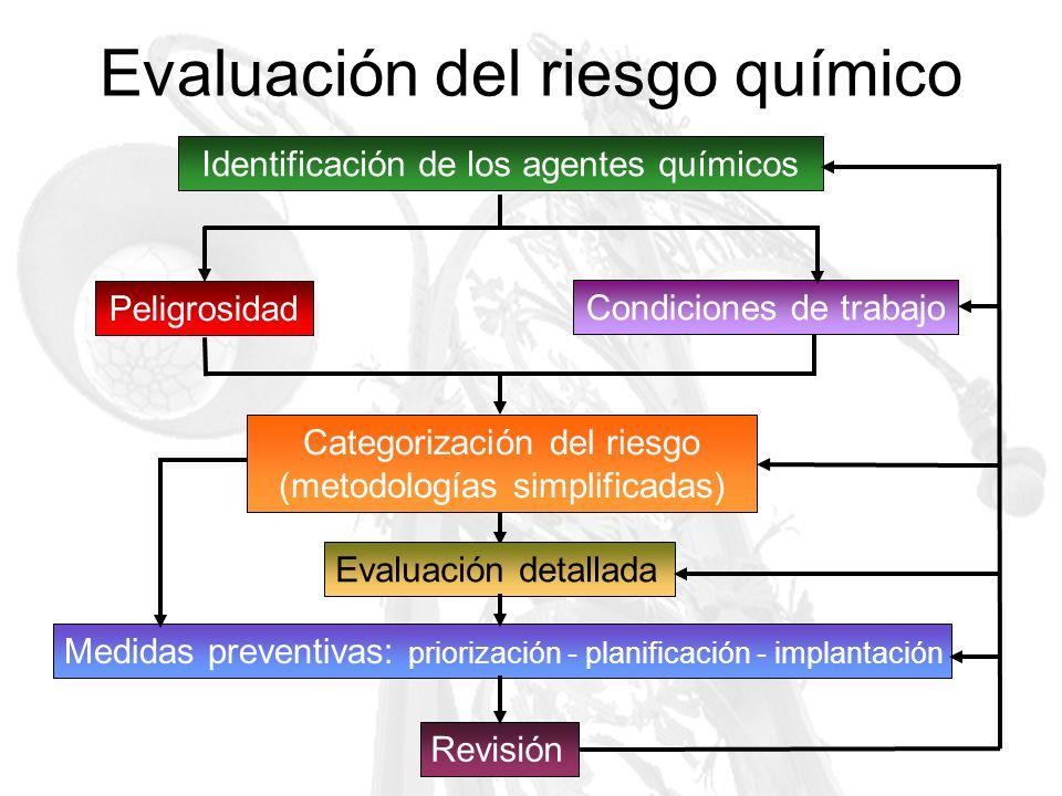 Evaluación del riesgo por inhalación Nivel de riesgo: NR = CP · CV · TP · TPC Categoría peligrosidad Categoría volatilidad Tipo de proceso Tipo de protección colectiva Modelo INRS