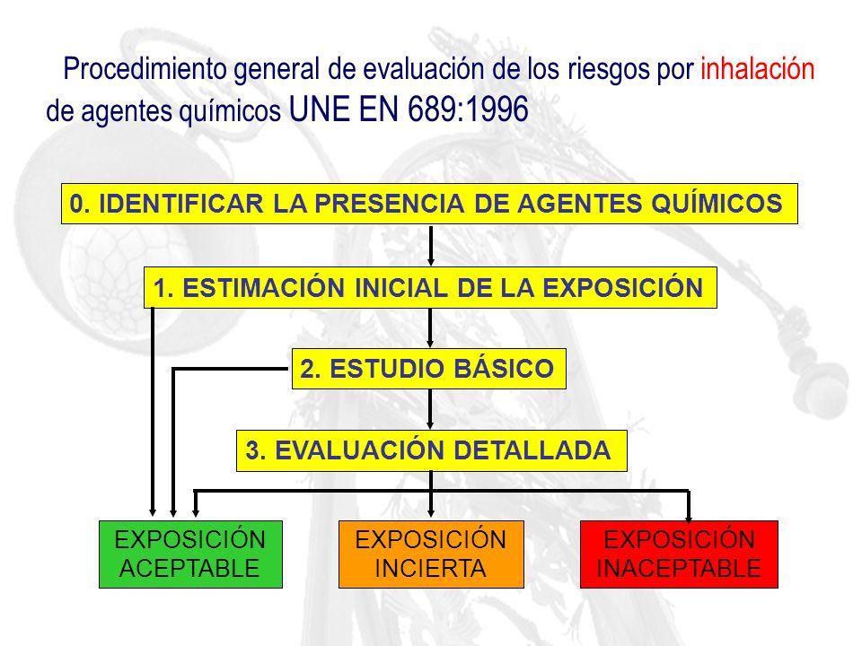 Modelo INRS Tipo de proceso