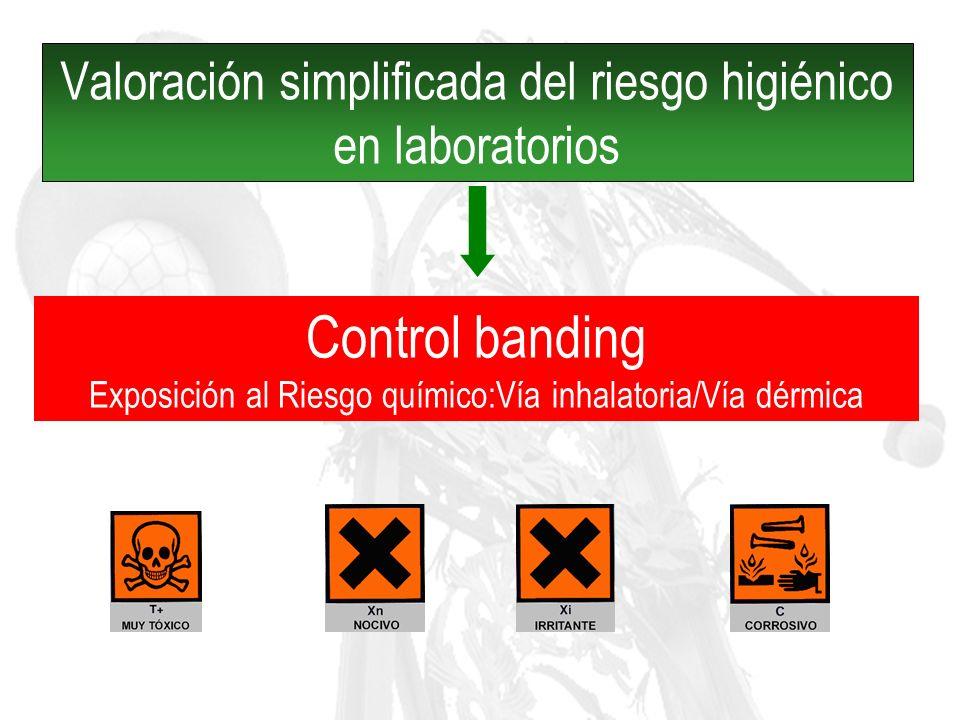 ¿ Qué es el control banding.