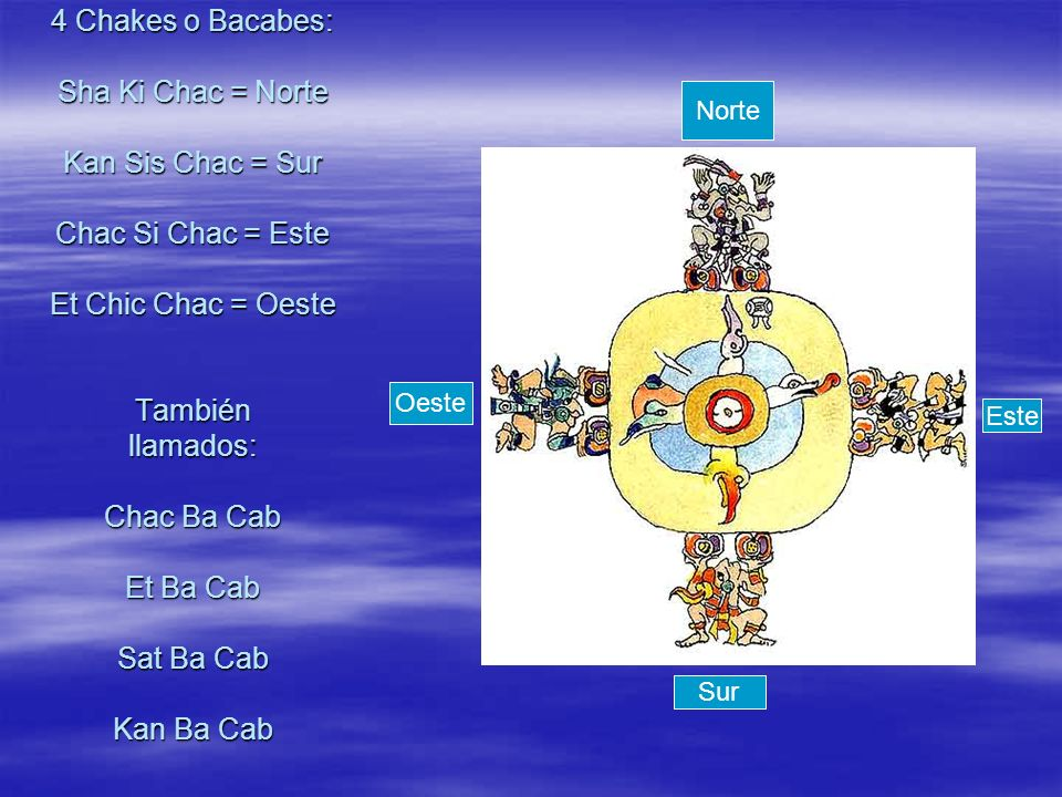4 Chakes o Bacabes: Sha Ki Chac = Norte Kan Sis Chac = Sur Chac Si Chac = Este Et Chic Chac = Oeste También llamados: Chac Ba Cab Et Ba Cab Sat Ba Cab