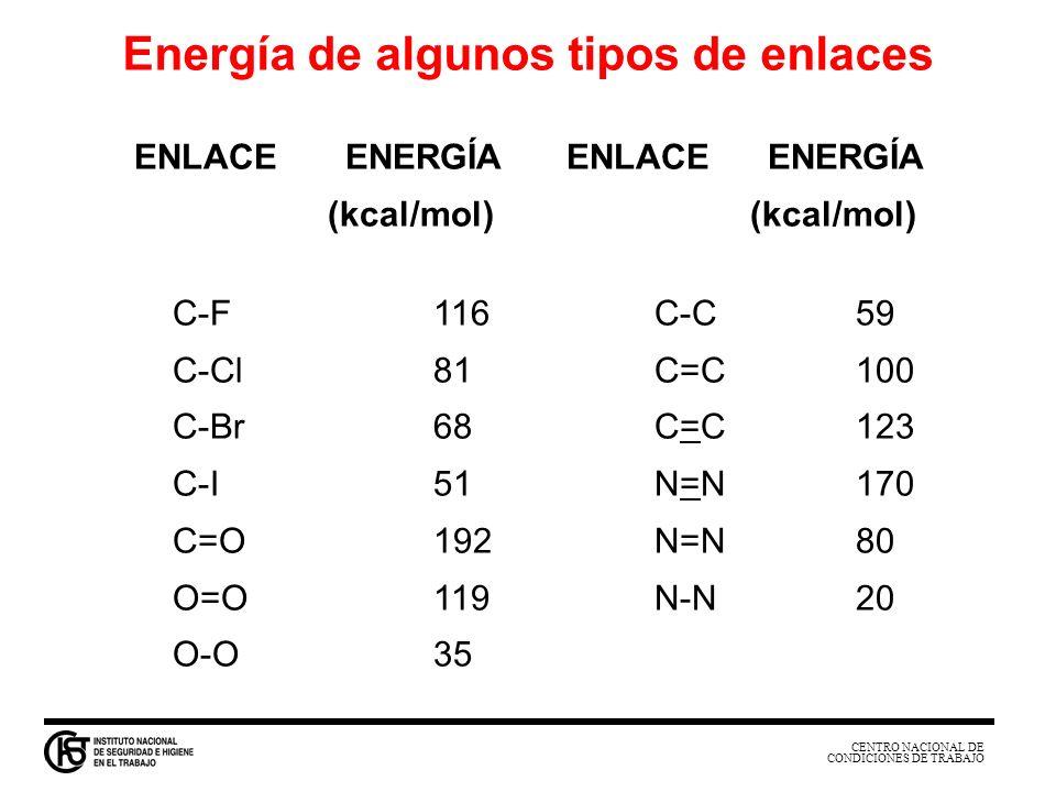 CENTRO NACIONAL DE CONDICIONES DE TRABAJO ENLACEENERGÍA (kcal/mol) C-F116 C-C59 C-Cl81 C=C100 C-Br68 C=C123 C-I51 N=N170 C=O192 N=N80 O=O119 N-N20 O-O