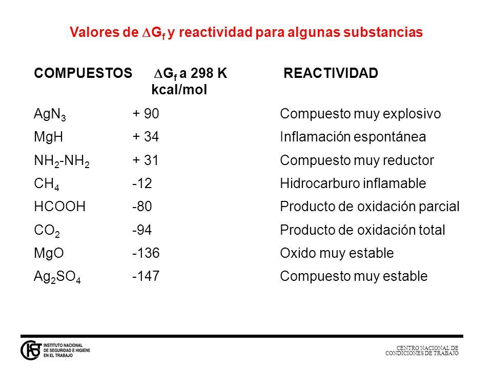 CENTRO NACIONAL DE CONDICIONES DE TRABAJO AgN 3 + 90Compuesto muy explosivo MgH+ 34Inflamación espontánea NH 2 -NH 2 + 31Compuesto muy reductor CH 4 -
