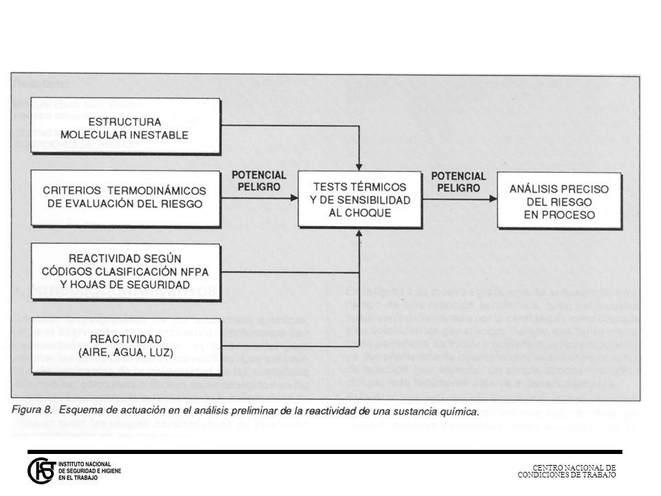 CENTRO NACIONAL DE CONDICIONES DE TRABAJO