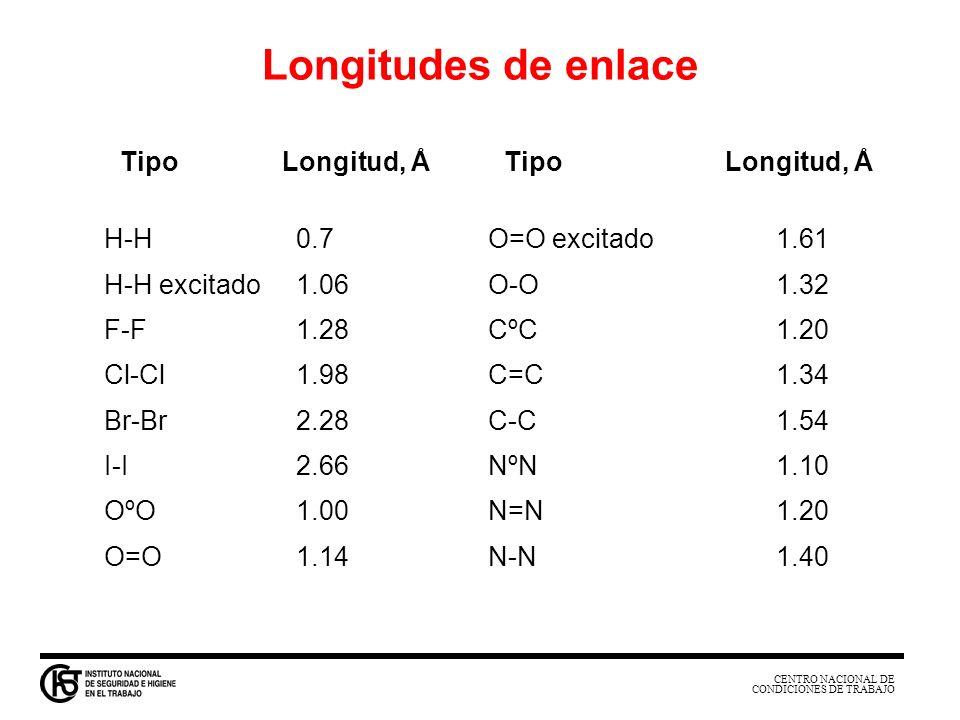 CENTRO NACIONAL DE CONDICIONES DE TRABAJO Tipo Longitud, Å Tipo Longitud, Å H-H0.7O=O excitado1.61 H-H excitado1.06O-O1.32 F-F1.28CºC1.20 Cl-Cl1.98C=C