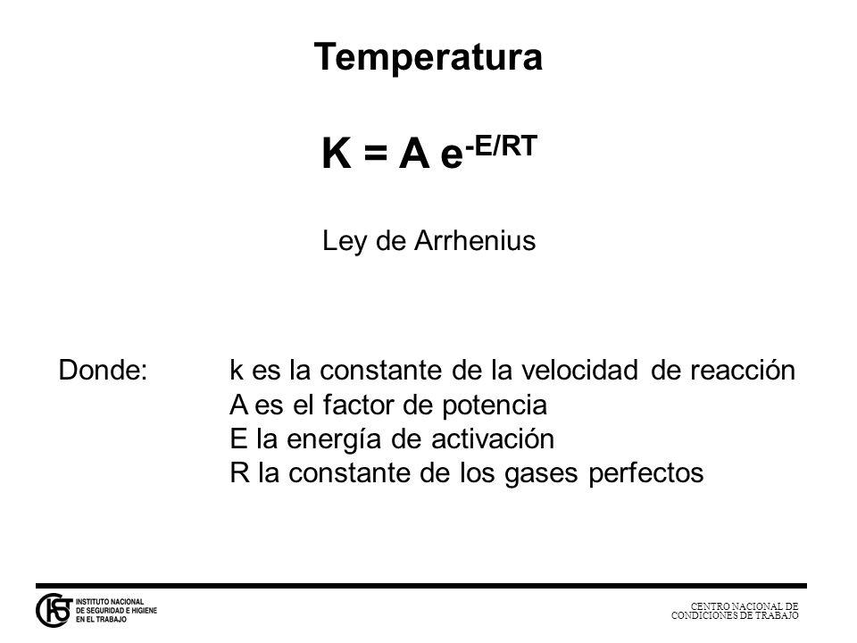 CENTRO NACIONAL DE CONDICIONES DE TRABAJO Temperatura K = A e -E/RT Donde:k es la constante de la velocidad de reacción A es el factor de potencia E l