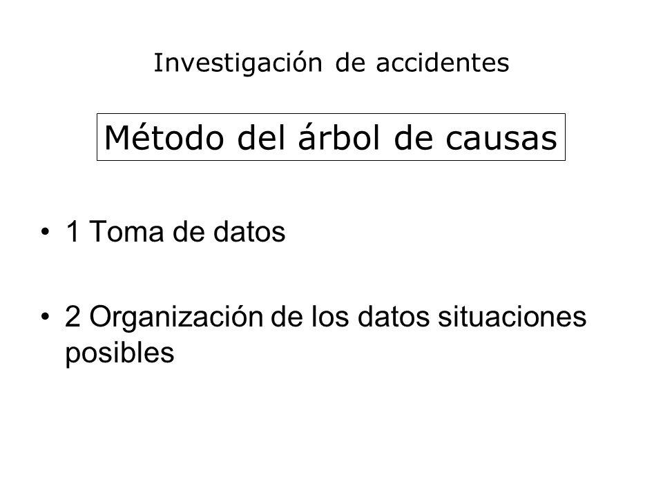 Investigación de accidentes 1 Toma de datos 2 Organización de los datos situaciones posibles Método del árbol de causas