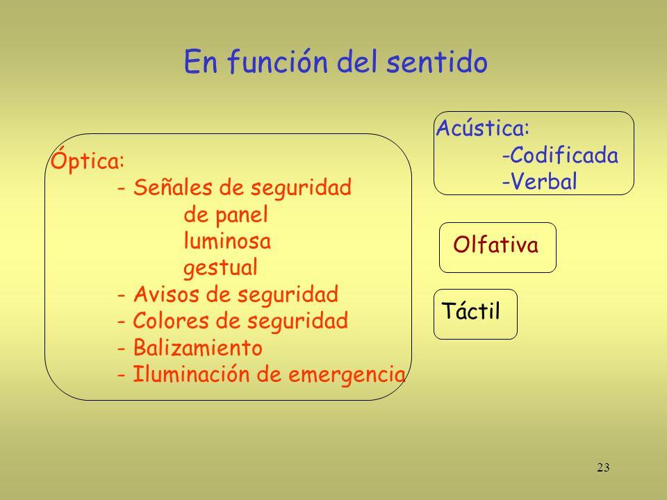 23 En función del sentido Óptica: - Señales de seguridad de panel luminosa gestual - Avisos de seguridad - Colores de seguridad - Balizamiento - Ilumi