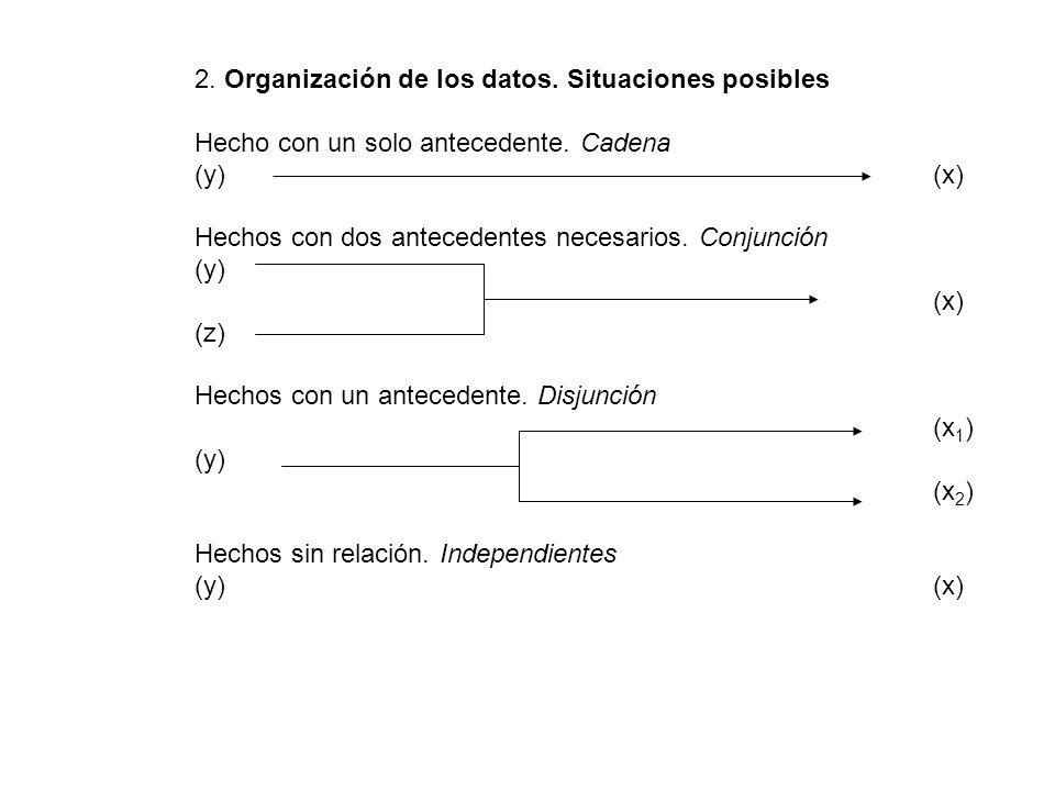 2. Organización de los datos. Situaciones posibles Hecho con un solo antecedente. Cadena (y)(x) Hechos con dos antecedentes necesarios. Conjunción (y)