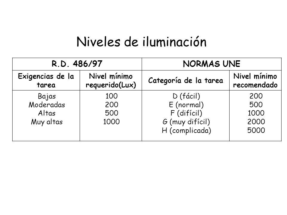 Niveles de iluminación R.D. 486/97NORMAS UNE Exigencias de la tarea Nivel mínimo requerido(Lux) Categoría de la tarea Nivel mínimo recomendado Bajas M