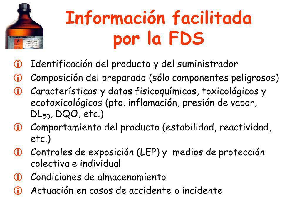 Información facilitada por la FDS Identificación del producto y del suministrador Composición del preparado (sólo componentes peligrosos) Característi