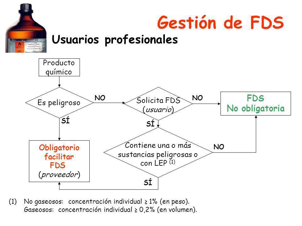 Gestión de FDS Usuarios profesionales Producto químico Es peligroso Obligatorio facilitar FDS (proveedor) Solicita FDS (usuario) Contiene una o más su