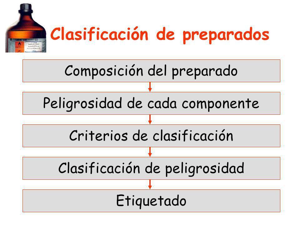 Clasificación de preparados Composición del preparado Peligrosidad de cada componente Criterios de clasificación Clasificación de peligrosidad Etiquet