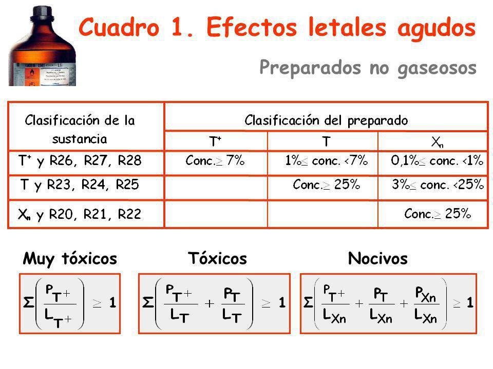 Cuadro 1. Efectos letales agudos Muy tóxicosTóxicosNocivos Preparados no gaseosos