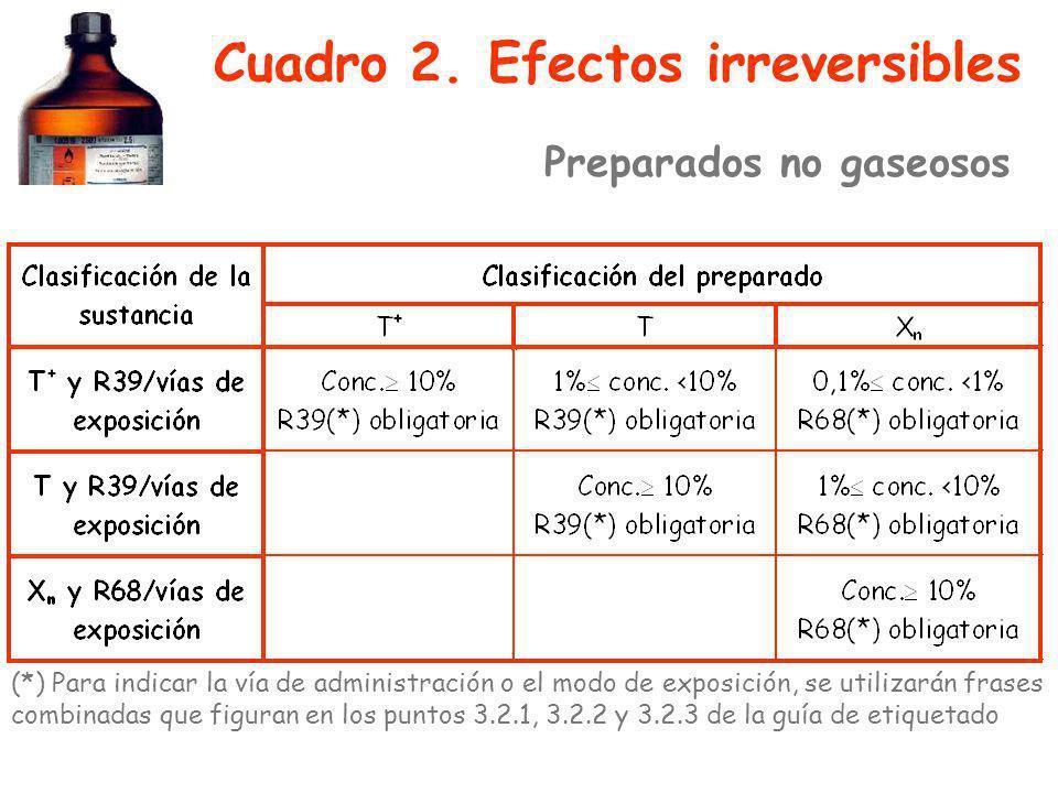 Cuadro 2. Efectos irreversibles (*) Para indicar la vía de administración o el modo de exposición, se utilizarán frases combinadas que figuran en los