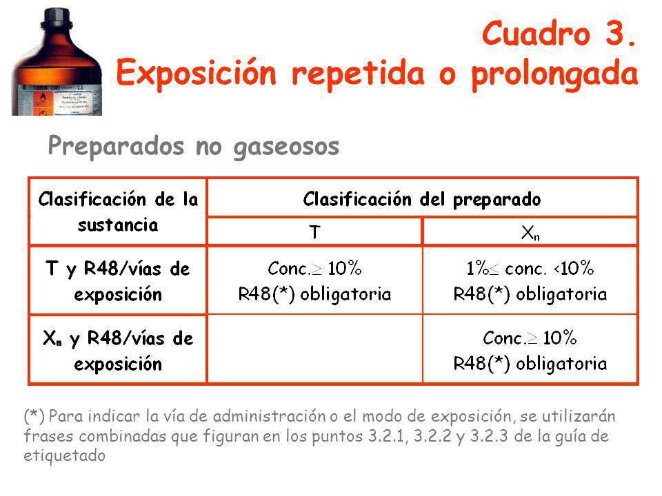 Cuadro 3. Exposición repetida o prolongada (*) Para indicar la vía de administración o el modo de exposición, se utilizarán frases combinadas que figu