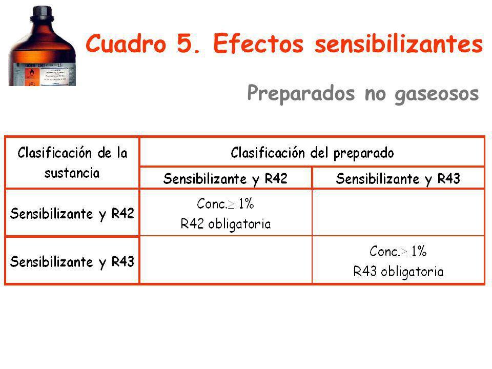 Cuadro 5. Efectos sensibilizantes Preparados no gaseosos