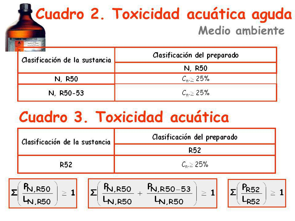 Cuadro 2. Toxicidad acuática aguda Cuadro 3. Toxicidad acuática Medio ambiente