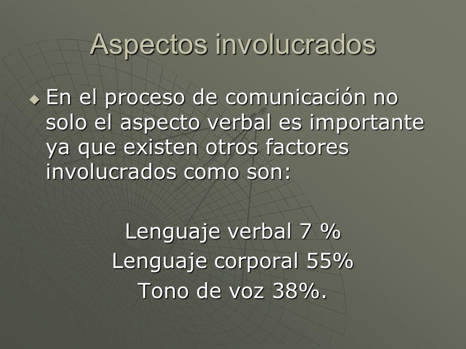 Aspectos involucrados En el proceso de comunicación no solo el aspecto verbal es importante ya que existen otros factores involucrados como son: En el
