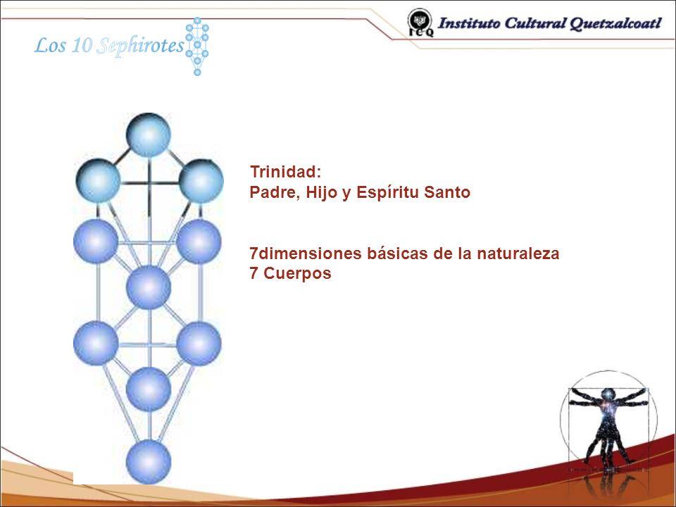 Trinidad: Padre, Hijo y Espíritu Santo 7dimensiones básicas de la naturaleza 7 Cuerpos