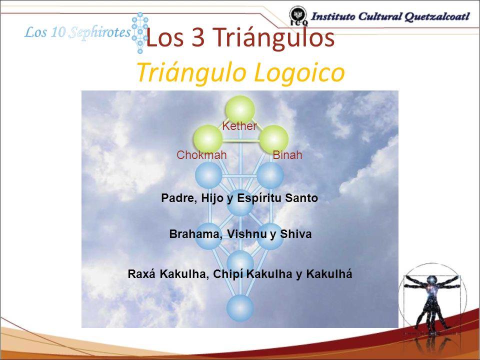 Los 3 Triángulos Triángulo Logoico Kether ChokmahBinah Padre, Hijo y Espíritu Santo Brahama, Vishnu y Shiva Raxá Kakulha, Chipí Kakulha y Kakulhá