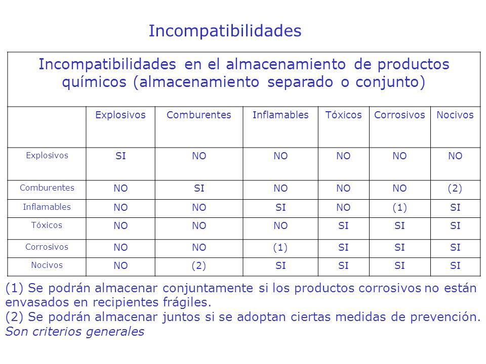Incompatibilidades en el almacenamiento de productos químicos (almacenamiento separado o conjunto) ExplosivosComburentesInflamablesTóxicosCorrosivosNo