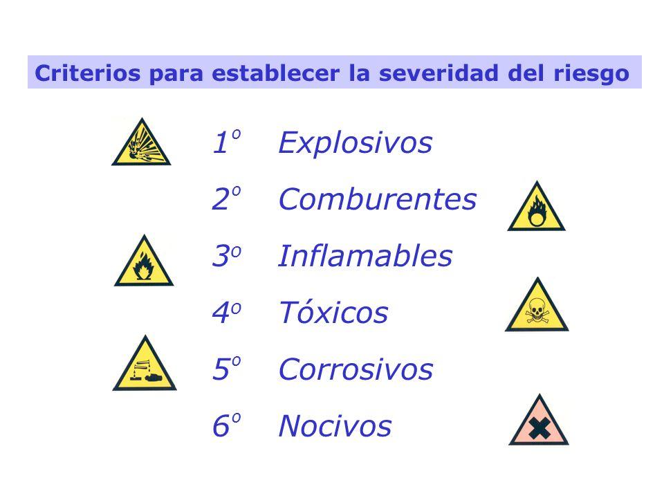 Criterios para establecer la severidad del riesgo 1 º Explosivos 2 º Comburentes 3 o Inflamables 4 o Tóxicos 5 º Corrosivos 6 º Nocivos