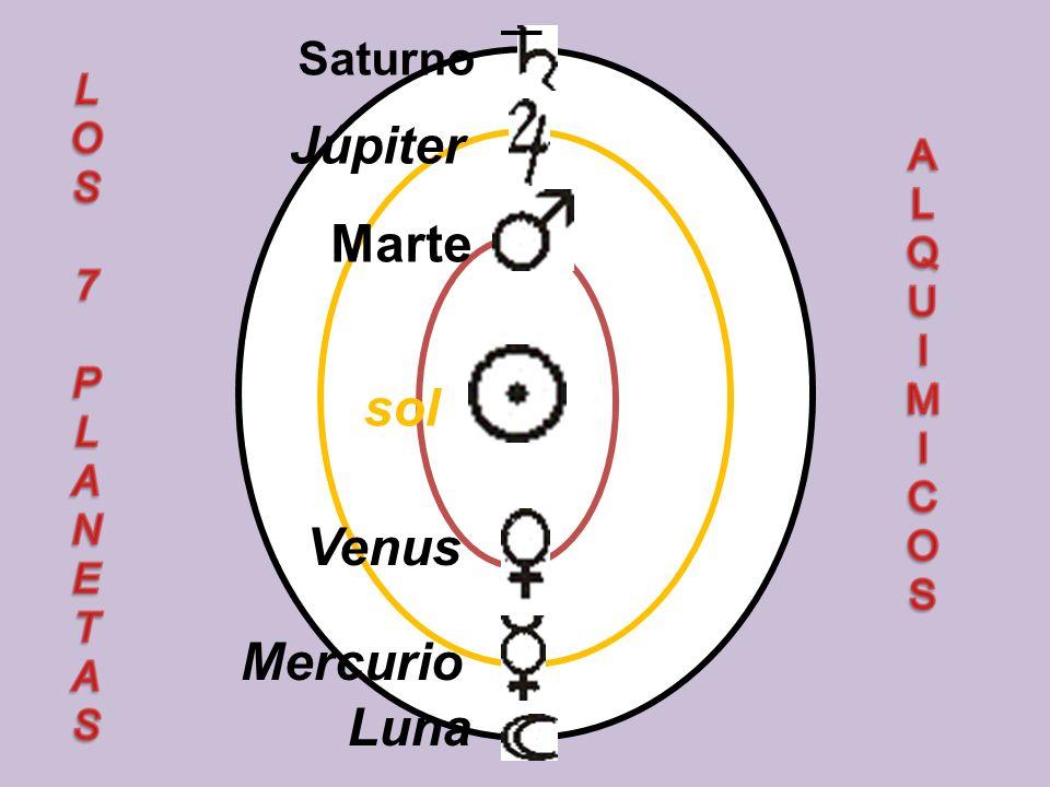 Saturno Luna Mercurio Venus sol Marte Júpiter