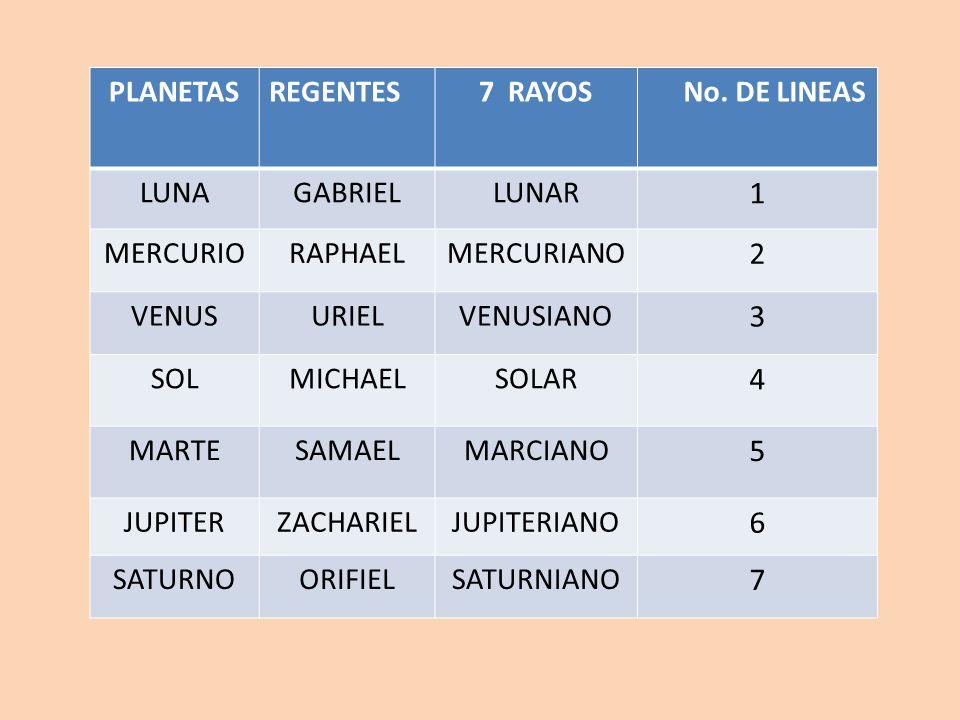 PLANETASREGENTES7 RAYOS No. DE LINEAS LUNAGABRIELLUNAR 1 MERCURIORAPHAELMERCURIANO 2 VENUSURIELVENUSIANO 3 SOLMICHAELSOLAR 4 MARTESAMAELMARCIANO 5 JUP