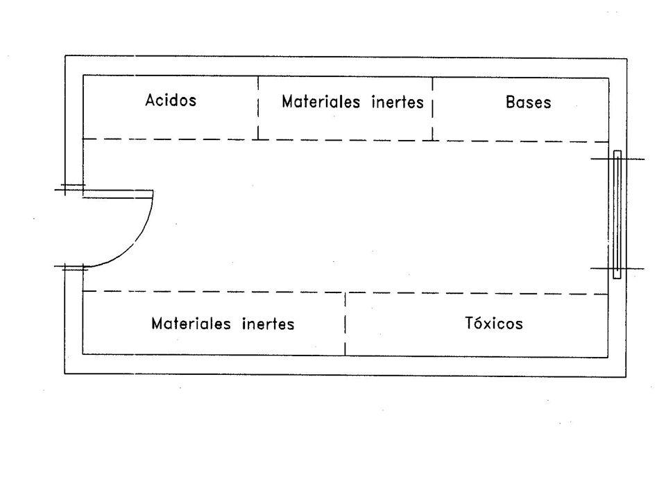 Incompatibilidades en el almacenamiento de productos químicos (almacenamiento separado o conjunto) ExplosivosComburentesInflamablesTóxicosCorrosivosNocivos Explosivos SINO Comburentes NOSINO (2) Inflamables NO SINO(1)SI Tóxicos NO SI Corrosivos NO (1)SI Nocivos NO(2)SI (1)Se podrán almacenar conjuntamente si los productos corrosivos no están envasados en recipientes frágiles.