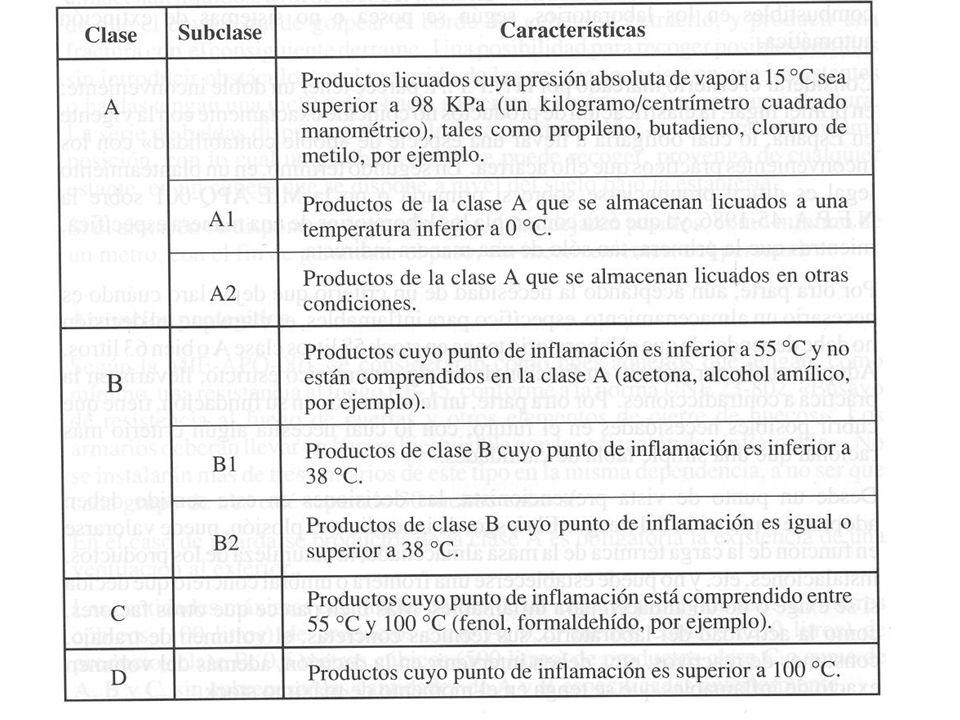 Armarios para inflamables RF>15