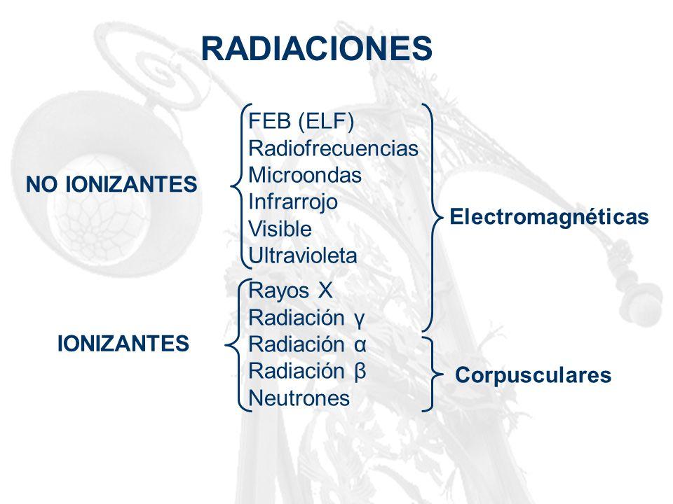 RADIACIONES NO IONIZANTES IONIZANTES FEB (ELF) Radiofrecuencias Microondas Infrarrojo Visible Ultravioleta Electromagnéticas Corpusculares Rayos X Rad