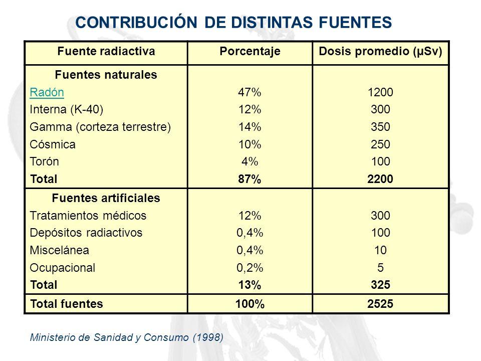 Fuente radiactivaPorcentajeDosis promedio (µSv) Fuentes naturales Radón Interna (K-40) Gamma (corteza terrestre) Cósmica Torón Total 47% 12% 14% 10% 4