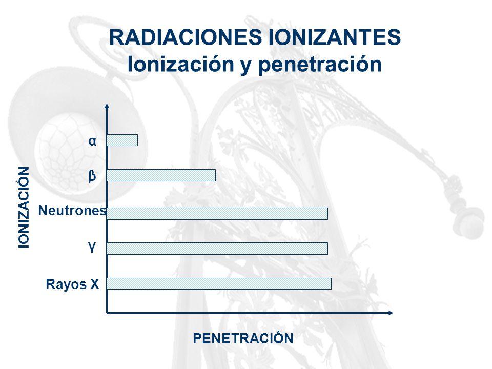 RADIACIONES IONIZANTES Ionización y penetración α β Neutrones γ Rayos X IONIZACIÓN PENETRACIÓN