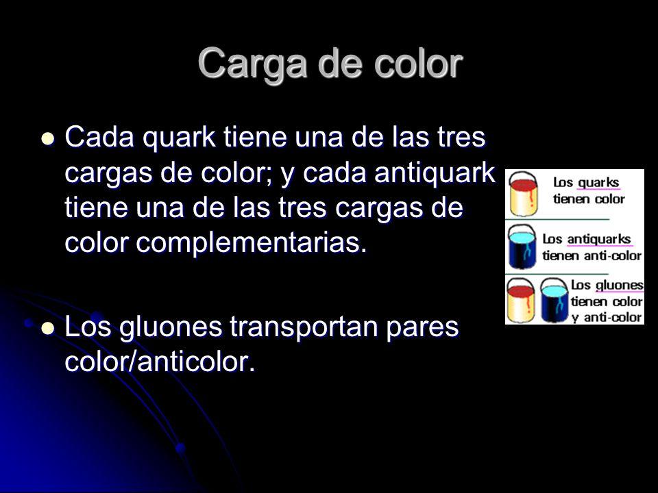 Carga de color Cada quark tiene una de las tres cargas de color; y cada antiquark tiene una de las tres cargas de color complementarias. Cada quark ti