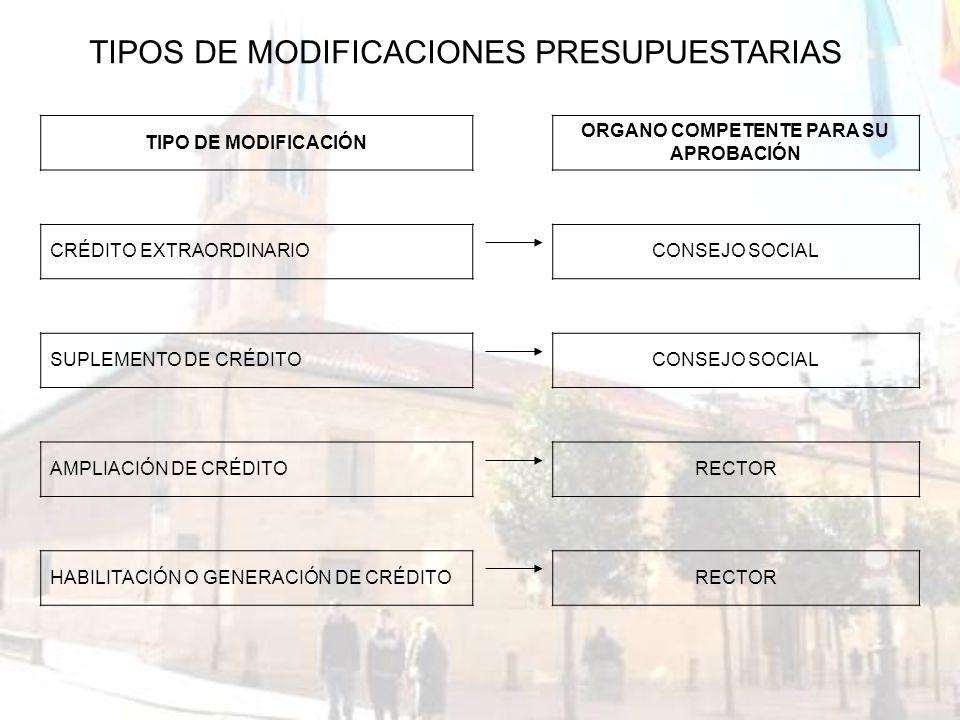 TIPO DE MODIFICACIÓN ORGANO COMPETENTE PARA SU APROBACIÓN CRÉDITO EXTRAORDINARIOCONSEJO SOCIAL SUPLEMENTO DE CRÉDITOCONSEJO SOCIAL AMPLIACIÓN DE CRÉDI