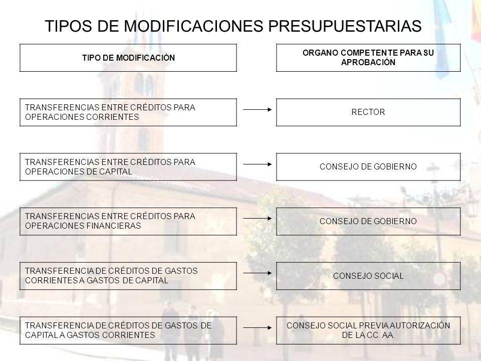 TIPO DE MODIFICACIÓN ORGANO COMPETENTE PARA SU APROBACIÓN TRANSFERENCIAS ENTRE CRÉDITOS PARA OPERACIONES CORRIENTES RECTOR TRANSFERENCIAS ENTRE CRÉDIT