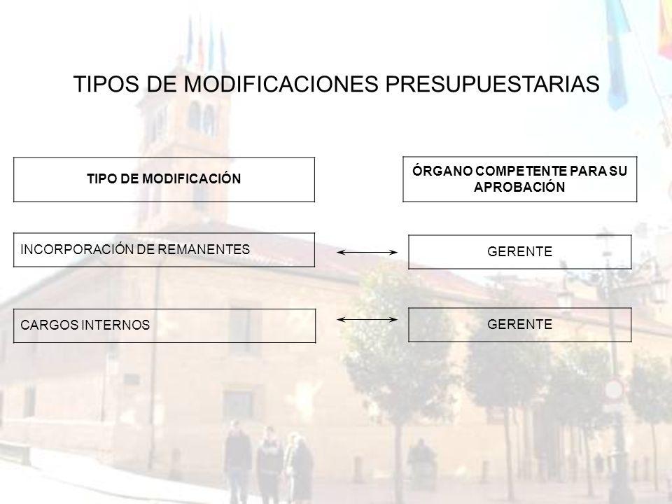 TIPO DE MODIFICACIÓN INCORPORACIÓN DE REMANENTES CARGOS INTERNOS TIPOS DE MODIFICACIONES PRESUPUESTARIAS ÓRGANO COMPETENTE PARA SU APROBACIÓN GERENTE