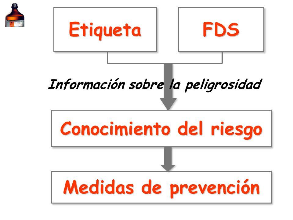 IDENTIFICACIÓN DEPRODUCTOS QUÍMICOS PELIGROSOS ADQUIRIDOS GENERADOS ETIQUETA FDS ETIQUETA Sustancias (RD.