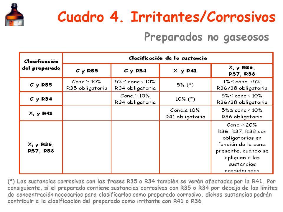 Cuadro 4. Irritantes/Corrosivos (*) Las sustancias corrosivas con las frases R35 o R34 también se verán afectadas por la R41. Por consiguiente, si el